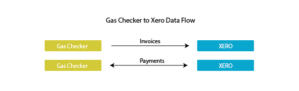 Gas Checker data flow-01